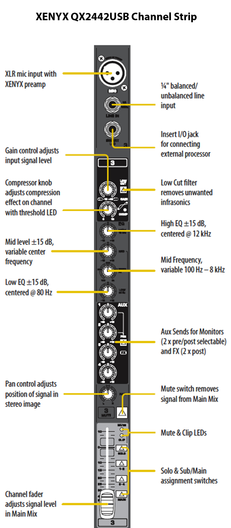 Behringer Channel Strip